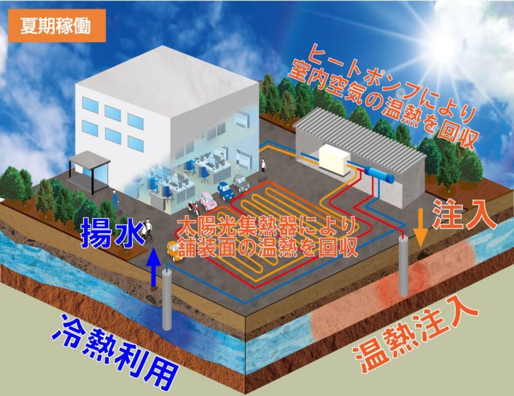 夏期稼働 ヒートポンプにより室内空気の温熱を回収 太陽光集熱器により舗装面の温熱を回収 冷熱利用 揚水 温熱注入 注入